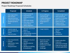 Project Roadmap PPT Slide 10