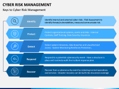 Cyber Risk Management PPT Slide 7