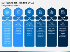Software Testing Life Cycle (STLC) PPT Slide 5