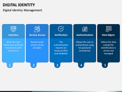 Digital Identity PPT Slide 6