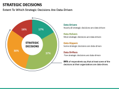 Strategic Decisions PPT Slide 20