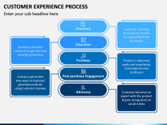 Customer Experience Process PPT Slide 4