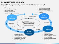 B2B Customer Journey PPT Slide 4