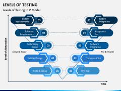 Levels of Testing PPT Slide 2