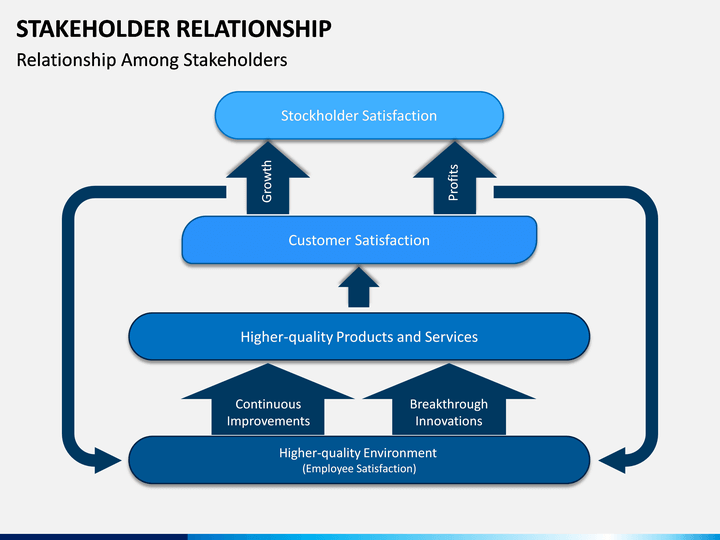 Stakeholder Relationship PowerPoint Template | SketchBubble