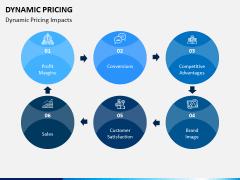 Dynamic Pricing PPT Slide 10