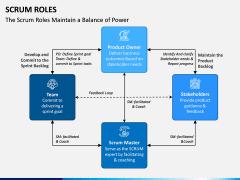 SCRUM Roles PPT Slide 6