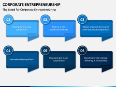Corporate Entrepreneurship PPT Slide 10