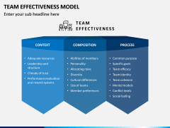 Team Effectiveness Model PPT Slide 3