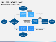 Support Process Flow PPT Slide 5