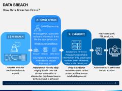 Data Breach PPT Slide 1
