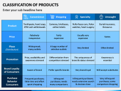 Classification of Products PPT Slide 7