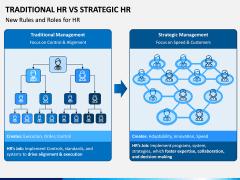 Traditional HR Vs Strategic HR PPT Slide 3