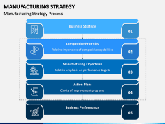 Manufacturing Strategy PPT Slide 3