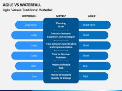 Agile vs Waterfall PPT Slide 6