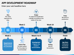 App Development Roadmap PPT Slide 2