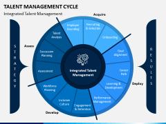 Talent Management Cycle PPT Slide 4