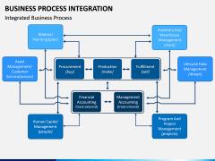 Business Process Integration PPT Slide 4
