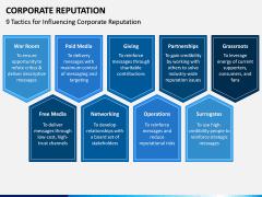 Corporate Reputation PPT Slide 7