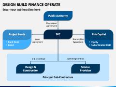 Design Build Finance Operate PPT Slide 2
