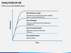 Evolution of HR PPT Slide 5