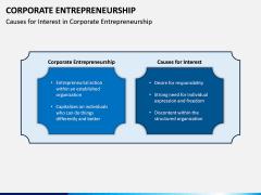 Corporate Entrepreneurship PPT Slide 5