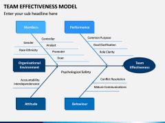 Team Effectiveness Model PPT Slide 9