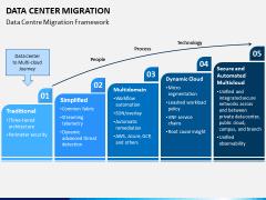 Data Center Migration PPT Slide 3