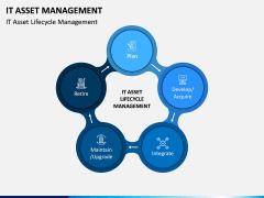 IT Asset Management PPT Slide 3