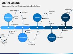 Digital Selling PPT Slide 3