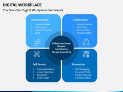 Digital Workplace PPT Slide 5