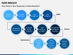 Data Breach PPT Slide 6
