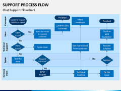Support Process Flow PPT Slide 1