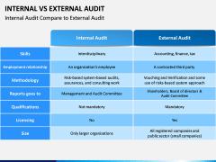 Internal Vs External Audit PPT Slide 3
