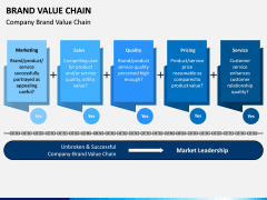 Brand Value Chain PPT Slide 1