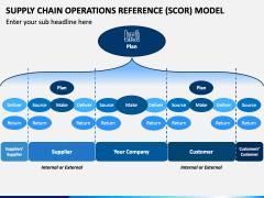 SCOR Model PPT Slide 1