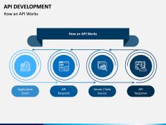 API Development PPT Slide 4