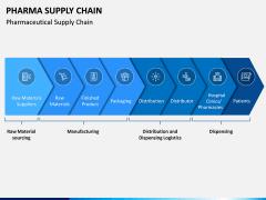 Pharma Supply Chain PPT Slide 1