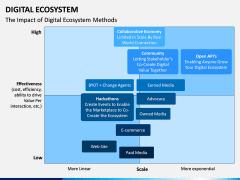Digital Ecosystem PPT Slide 9
