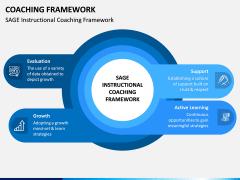 Coaching Framework PPT Slide 1