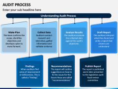 Audit Process PPT Slide 6