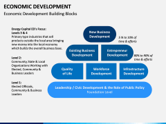 Economic Development PPT Slide 4