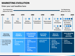 Marketing Evolution PPT Slide 4
