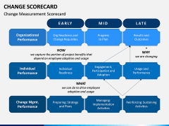 Change Scorecard PPT Slide 1