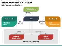 Design Build Finance Operate PPT Slide 5