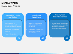 Shared Value PPT Slide 5