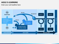 Agile eLearning PPT Slide 4