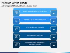 Pharma Supply Chain PPT Slide 5