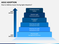 Agile Adoption PPT Slide 3