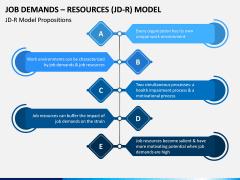 Job Demands - Resources (JD-R) Model PPT Slide 4